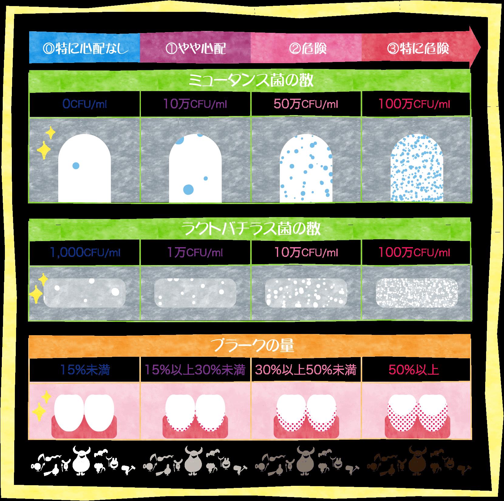 ラクトバチラス菌の数